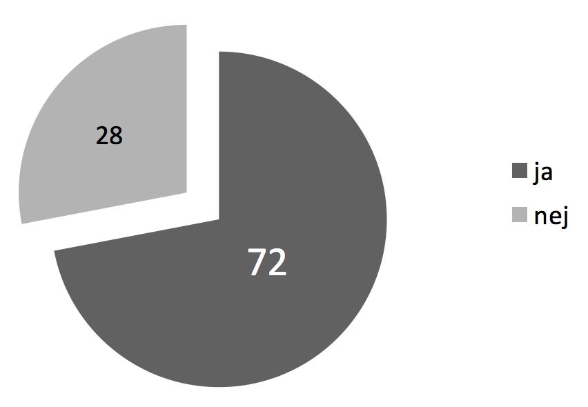 72 % ville benytte en karriererådgiver